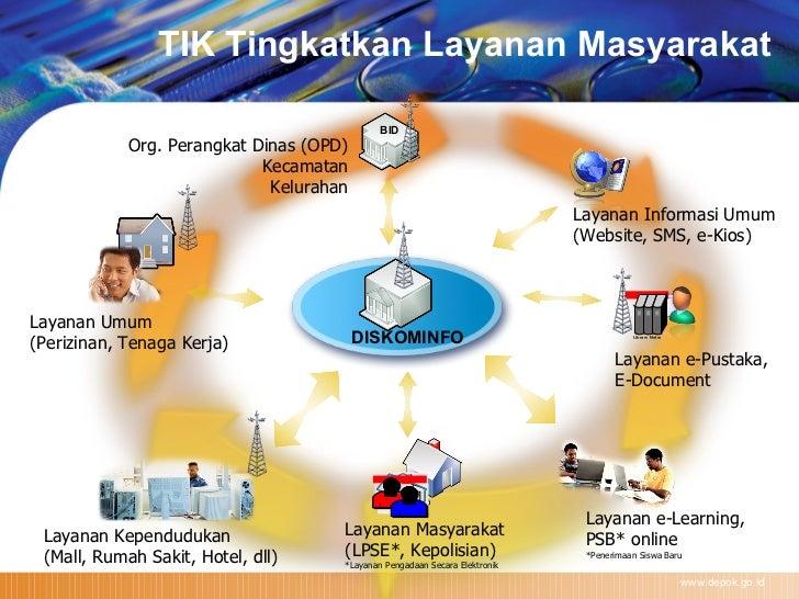 www.depok.go.id BID DISKOMINFO Layanan Kependudukan (Mall, Rumah Sakit, Hotel, dll) Layanan e-Learning,  PSB* online *Pene...