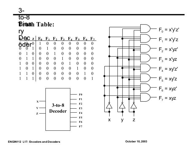 encoder and decoder in digital electronics