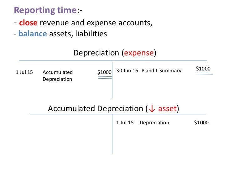 annual depreciation expense Depreciation is a term used for tax and accounting purposes that describes the   year to account for the asset's annual depreciation [($30,000 - 3,000) / 10 =  $2,700]  will directly affect the cash flow of a company as it is a non-cash  expense.