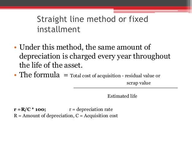 formula for amortization