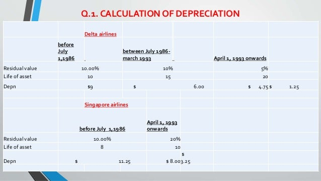 depreciation at delta air Depreciation policies at delta air lines and singapore airlines are compared  and contrasted against a summary of operating data from each airline questions .