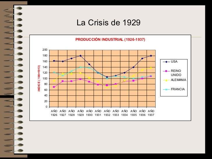 La Crisis de 1929                                         PRODUCCIÓN INDUSTRIAL (1926-1937)                     200       ...