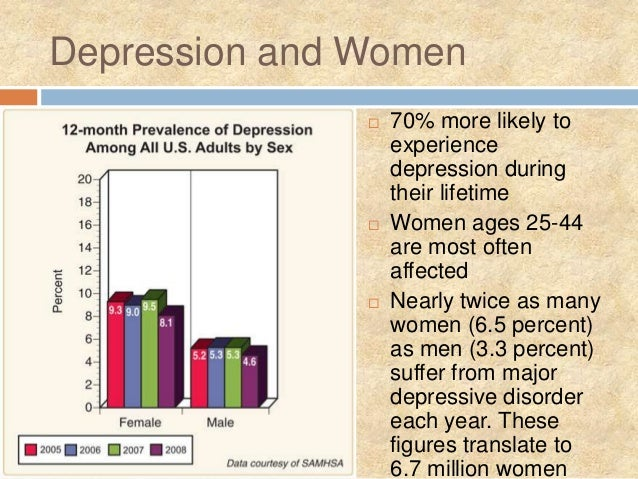 depression in women Depression women and depression men and depression depression across the lifespan treatment-resistant depression preventing recurrence when depression occurs with other medical conditions depression after 60: your questions answered.