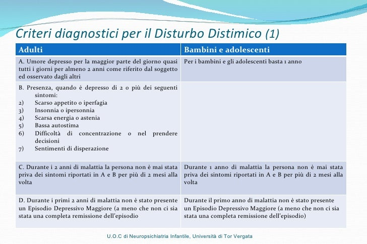Criteri diagnostici per il Disturbo Distimico  (1) U.O.C di Neuropsichiatria Infantile, Università di Tor Vergata Adulti B...
