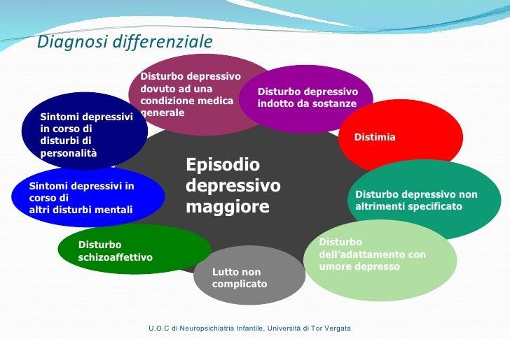 Disturbo depressivo  dovuto ad una condizione medica generale Disturbo depressivo indotto da sostanze Distimia Disturbo de...