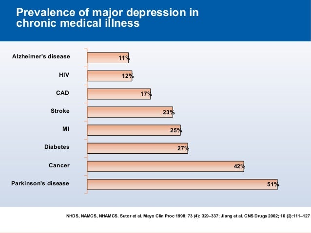 depression in the chronically ill elderly Of the total population of the united states, 39 million are 65 and older of those 39 million older adults, about 5% reside in nursing homes, with the.