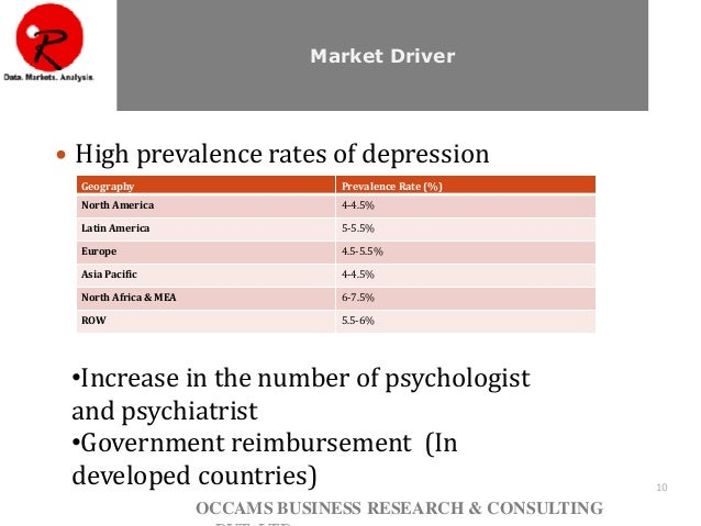 Global Depression Therapy Market Anxiety Disorders