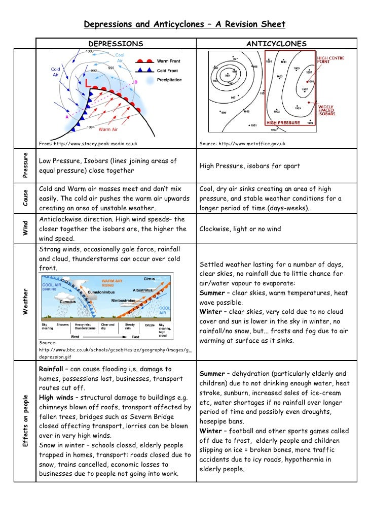 Depressions and Anticyclones – A Revision Sheet                                          DEPRESSIONS                      ...
