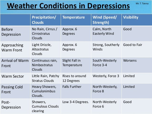 lesson 1 depressions and anticyclonesmr t tonna; 9 weather conditions in depressions