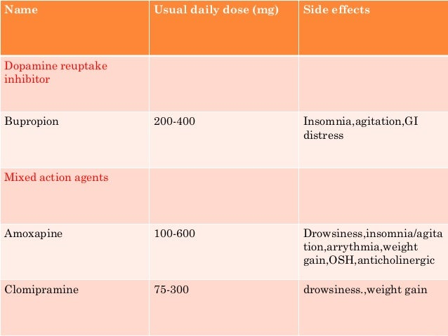 Discuss Choice of drug with patient Include : Therapeutic effects Adverse effects Discontinuation effects Start antidepres...
