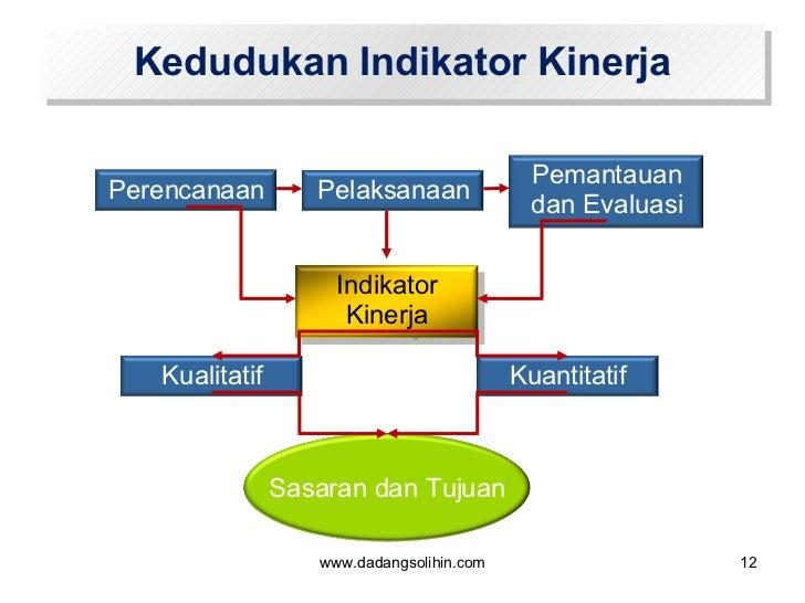Kedudukan Indikator Kinerja www.dadangsolihin.com Perencanaan Pelaksanaan Pemantauan dan Evaluasi Indikator Kinerja Kuanti...