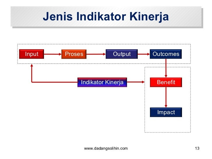 Jenis Indikator Kinerja www.dadangsolihin.com Input Proses Output Indikator Kinerja Outcomes Benefit Impact