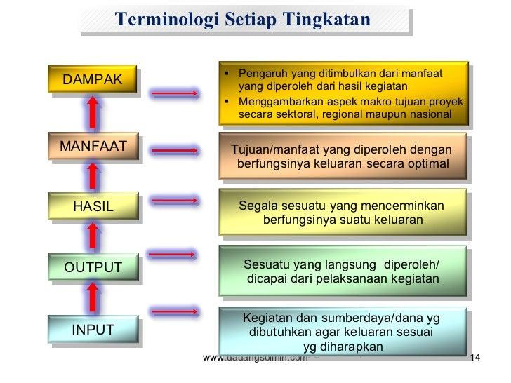 www.dadangsolihin.com Terminologi Setiap Tingkatan MANFAAT Tujuan/manfaat yang diperoleh dengan  berfungsinya keluaran sec...