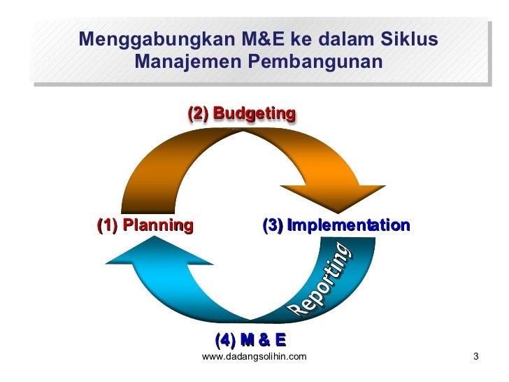 Menggabungkan M&E ke dalam Siklus Manajemen Pembangunan www.dadangsolihin.com Reporting (4) M & E (1) Planning (2) Budgeti...