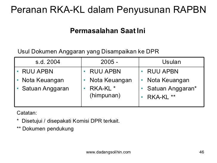 Peranan RKA-KL dalam Penyusunan RAPBN <ul><li>Permasalahan Saat Ini  </li></ul>www.dadangsolihin.com Usul Dokumen Anggaran...