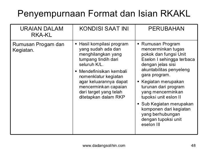 Penyempurnaan Format dan Isian RKAKL www.dadangsolihin.com URAIAN DALAM RKA-KL KONDISI SAAT INI PERUBAHAN Rumusan Progam d...