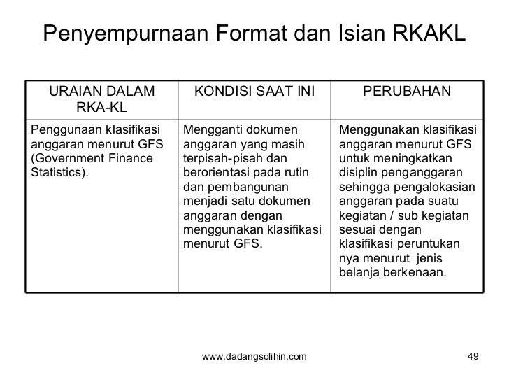 Penyempurnaan Format dan Isian RKAKL www.dadangsolihin.com URAIAN DALAM RKA-KL KONDISI SAAT INI PERUBAHAN Penggunaan klasi...
