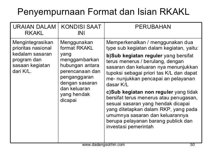 Penyempurnaan Format dan Isian RKAKL www.dadangsolihin.com URAIAN DALAM RKAKL KONDISI SAAT INI PERUBAHAN Mengintegrasikan ...