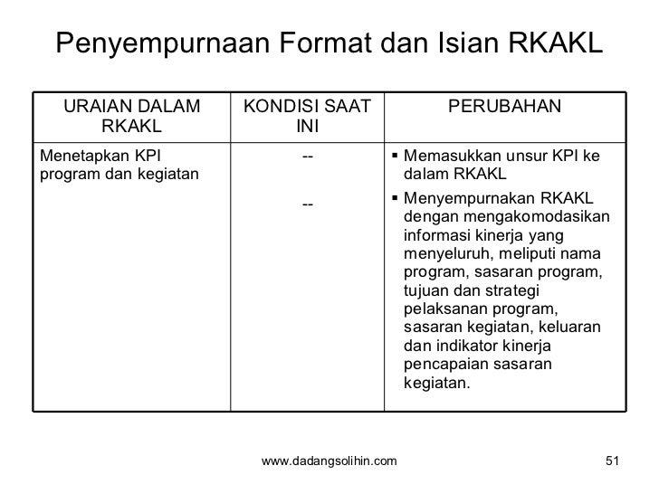 Penyempurnaan Format dan Isian RKAKL www.dadangsolihin.com URAIAN DALAM RKAKL KONDISI SAAT INI PERUBAHAN Menetapkan KPI pr...