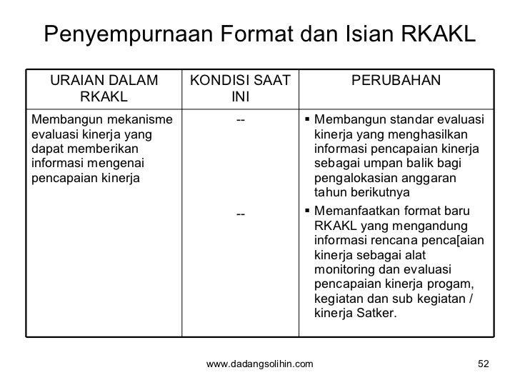 Penyempurnaan Format dan Isian RKAKL www.dadangsolihin.com URAIAN DALAM RKAKL KONDISI SAAT INI PERUBAHAN Membangun mekanis...