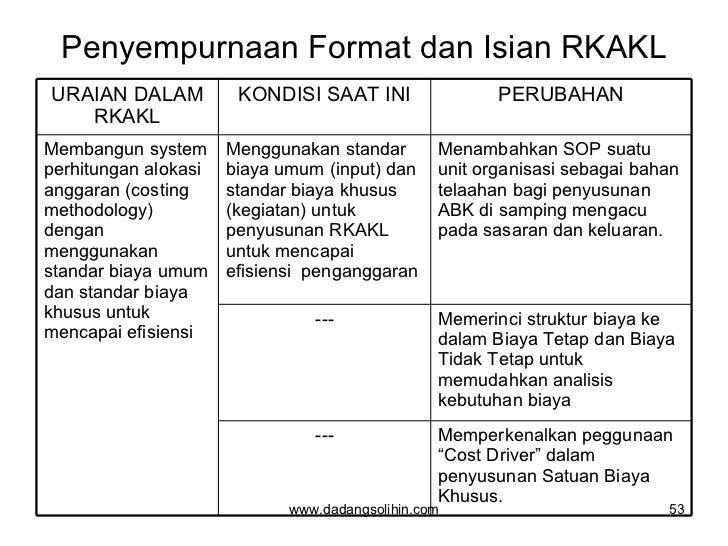 Penyempurnaan Format dan Isian RKAKL www.dadangsolihin.com URAIAN DALAM RKAKL KONDISI SAAT INI PERUBAHAN Membangun system ...