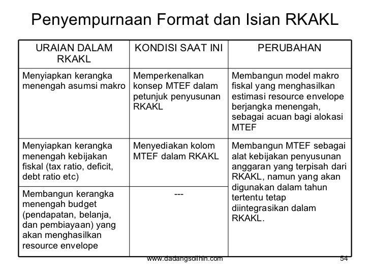 Penyempurnaan Format dan Isian RKAKL www.dadangsolihin.com URAIAN DALAM RKAKL KONDISI SAAT INI PERUBAHAN Menyiapkan kerang...