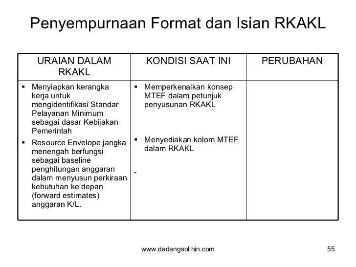 Penyempurnaan Format dan Isian RKAKL www.dadangsolihin.com URAIAN DALAM RKAKL KONDISI SAAT INI PERUBAHAN <ul><li>Menyiapka...