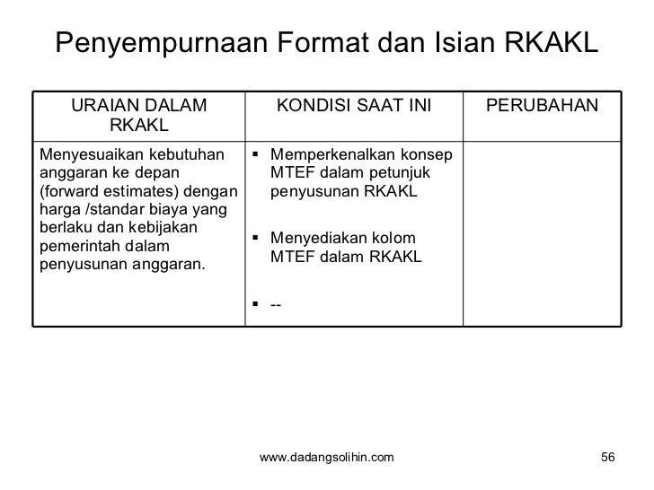 Penyempurnaan Format dan Isian RKAKL www.dadangsolihin.com URAIAN DALAM RKAKL KONDISI SAAT INI PERUBAHAN Menyesuaikan kebu...