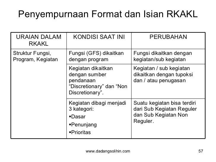 Penyempurnaan Format dan Isian RKAKL www.dadangsolihin.com URAIAN DALAM RKAKL KONDISI SAAT INI PERUBAHAN Struktur Fungsi, ...