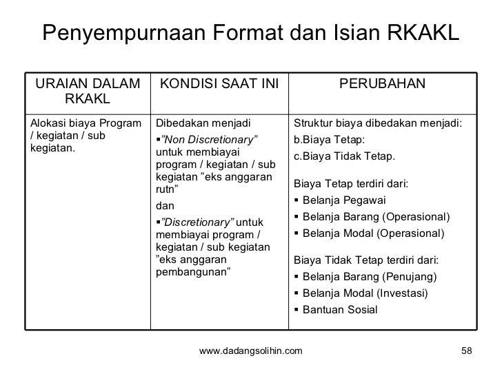 Penyempurnaan Format dan Isian RKAKL www.dadangsolihin.com URAIAN DALAM RKAKL KONDISI SAAT INI PERUBAHAN Alokasi biaya Pro...