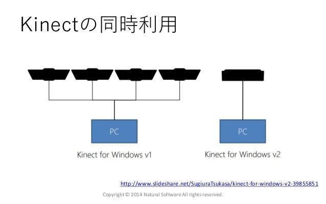 Kinectの同時利用 Copyright © 2014 Natural Software All rights reserved. http://www.slideshare.net/SugiuraTsukasa/kinect-for-win...