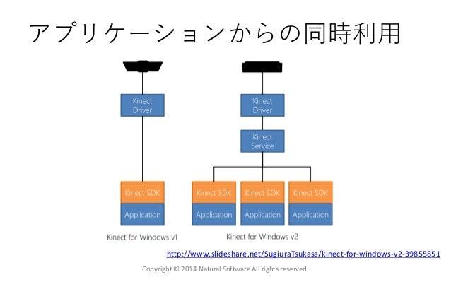 アプリケーションからの同時利用 Copyright © 2014 Natural Software All rights reserved. http://www.slideshare.net/SugiuraTsukasa/kinect-for...
