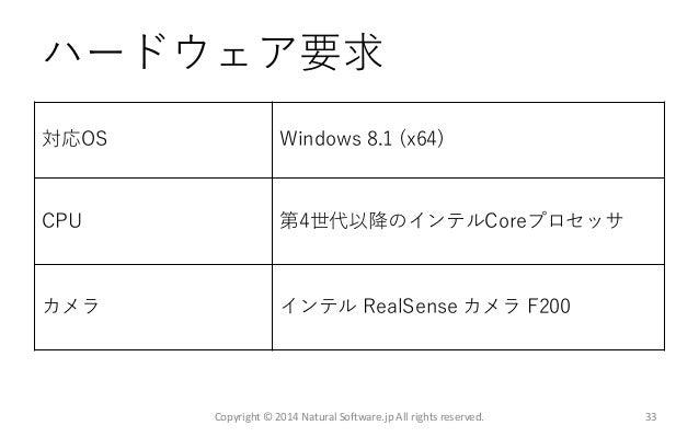 ハードウェア要求 対応OS Windows 8.1 (x64) CPU 第4世代以降のインテルCoreプロセッサ カメラ インテル RealSense カメラ F200 Copyright © 2014 Natural Software.jp ...