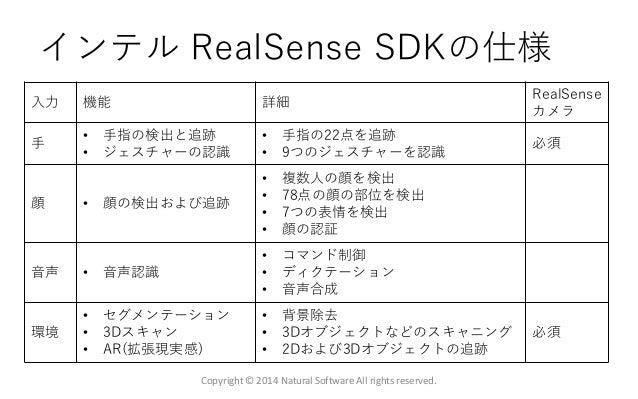 インテル RealSense SDKの仕様 Copyright © 2014 Natural Software All rights reserved. 入力 機能 詳細 RealSense カメラ 手 • 手指の検出と追跡 • ジェスチャーの...