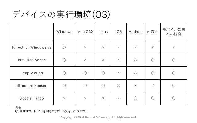 デバイスの実行環境(OS) Copyright © 2014 Natural Software.jp All rights reserved. Windows Mac OSX Linux iOS Android 内蔵化 モバイル端末 への統合 ...
