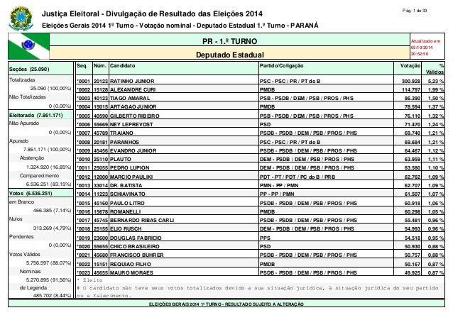 Justiça Eleitoral - Divulgação de Resultado das Eleições 2014 Pág. 1 de 33  Eleições Gerais 2014 1º Turno - Votação nomina...