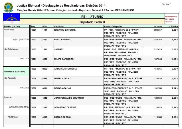 Justiça Eleitoral - Divulgação de Resultado das Eleições 2014 Pág. 1 de 7  Eleições Gerais 2014 1º Turno - Votação nominal...