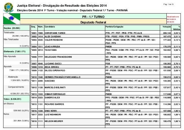 Justiça Eleitoral - Divulgação de Resultado das Eleições 2014 Pág. 1 de 13  Eleições Gerais 2014 1º Turno - Votação nomina...