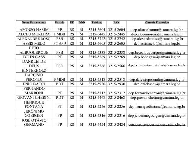 Nome Parlamentar Partido UF DDD Telefone FAX Correio Eletrônico AFONSO HAMM PP RS 61 3215-5604 3215-2604 dep.afonsohamm@ca...