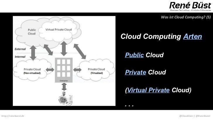 Was ist Cloud Computing? (5)                      Cloud Computing Arten                       Public Cloud                ...