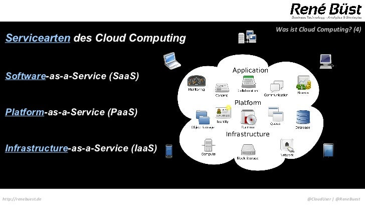 Was ist Cloud Computing? (4) Servicearten des Cloud Computing Software-as-a-Service (SaaS) Platform-as-a-Service (PaaS) In...
