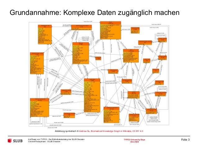 Der Bibliothekskatalog der SLUB Dresden auf Basis von TYPO3 Slide 3