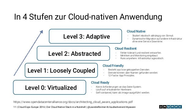 | Cloud Expo Europe 2016 | Der Cloud Native Stack in a Nutshell | @LeanderReimer #cloudnativenerd #qaware12
