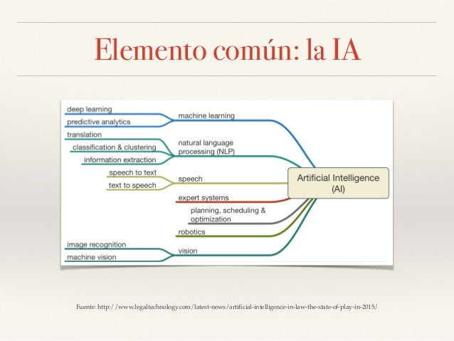 Elemento común: la IA Fuente: http://www.legaltechnology.com/latest-news/artificial-intelligence-in-law-the-state-of-play-i...