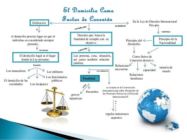 El Domicilio como Factor de Conexión Slide 2