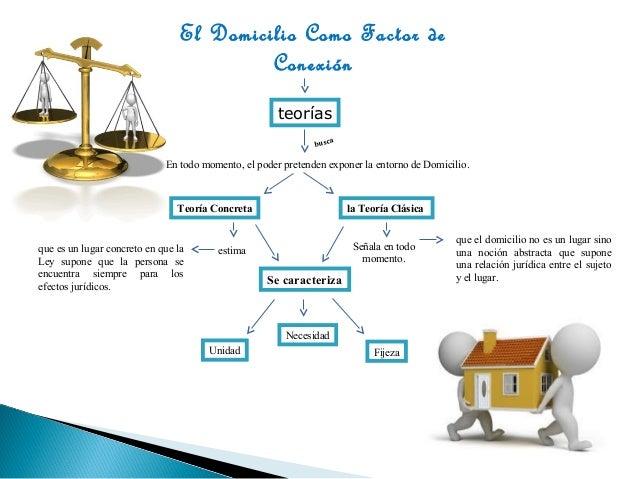 El Domicilio como Factor de Conexión Slide 3