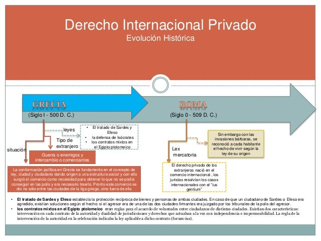 El Matrimonio Romano Evolucion Historica : Derecho internacional privado linea del tiempo de su