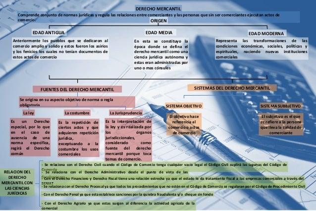 Derecho mercantil mapa conceptual