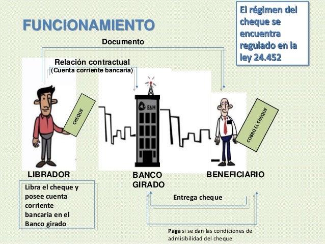 LIBRADOR BENEFICIARIOBANCO GIRADO Relación contractual (Cuenta corriente bancaria) Libra el cheque y posee cuenta corrient...