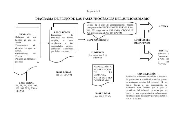 Derecho procesal civil diagramas 4 pgina 4 de 1 diagrama de flujo ccuart Gallery